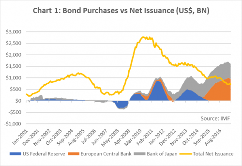 Bond purchases