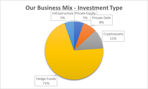 Business mix by investment type