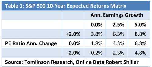 Expected returns table