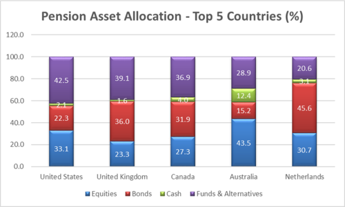 OECD Top 5 asset allocation